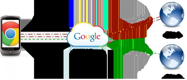 Proxy Google test